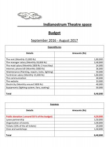 Indianostrum-Theatre-space_budget